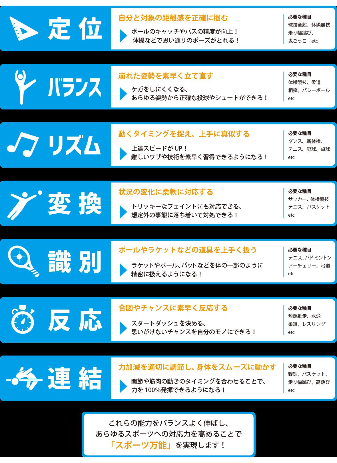 7つのコーディネーション能力の図